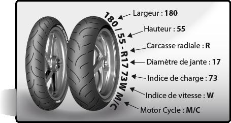 Lire un pneu moto